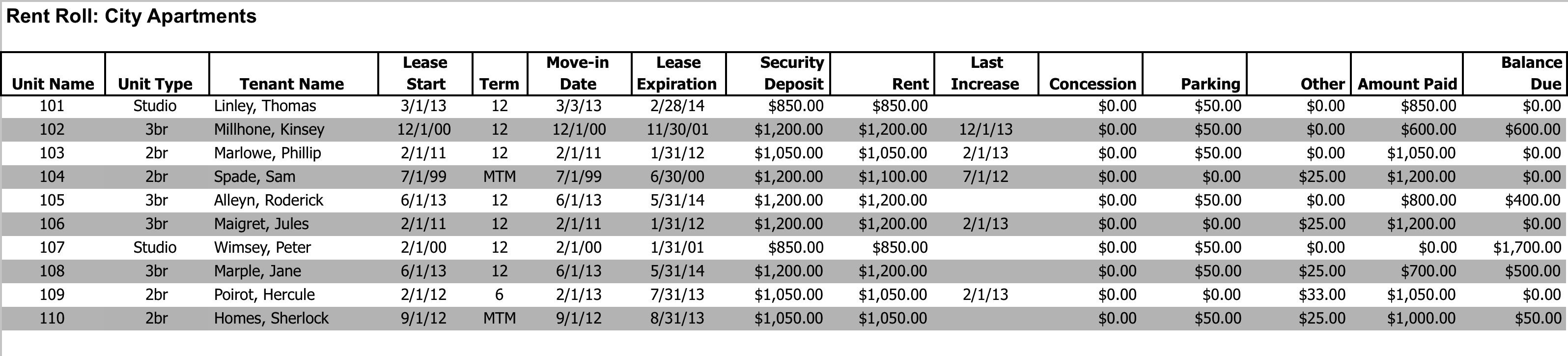 Multifamily Rent Roll Analysis – Rent Roll Form