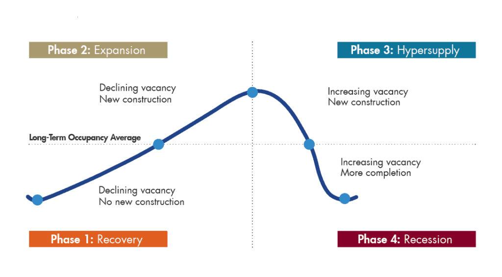 Multifamily-Market-Cycles-Quadrant